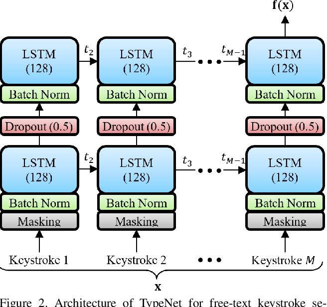 Figure 3 for TypeNet: Scaling up Keystroke Biometrics
