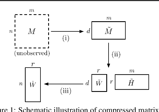 Figure 1 for Fast and Accurate Low-Rank Factorization of Compressively-Sensed Data
