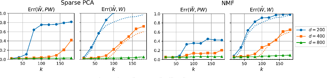 Figure 3 for Fast and Accurate Low-Rank Factorization of Compressively-Sensed Data