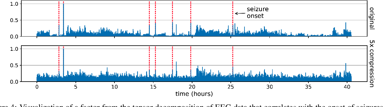 Figure 4 for Fast and Accurate Low-Rank Factorization of Compressively-Sensed Data