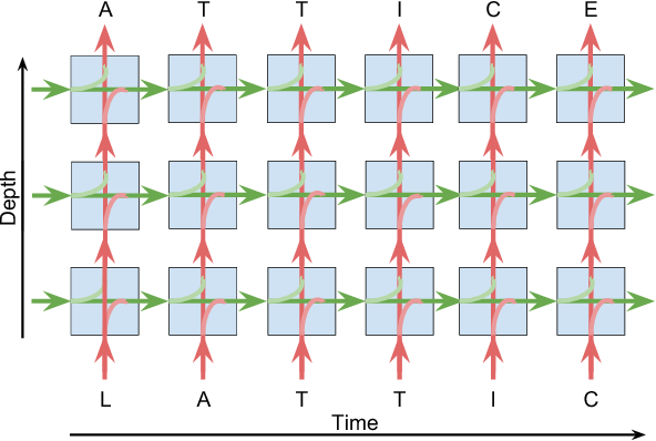 Figure 1 for Lattice Recurrent Unit: Improving Convergence and Statistical Efficiency for Sequence Modeling