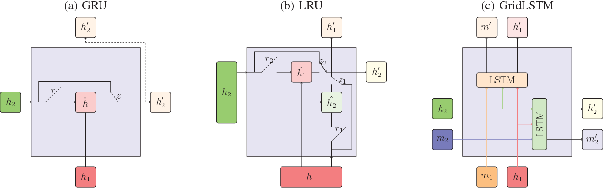 Figure 3 for Lattice Recurrent Unit: Improving Convergence and Statistical Efficiency for Sequence Modeling