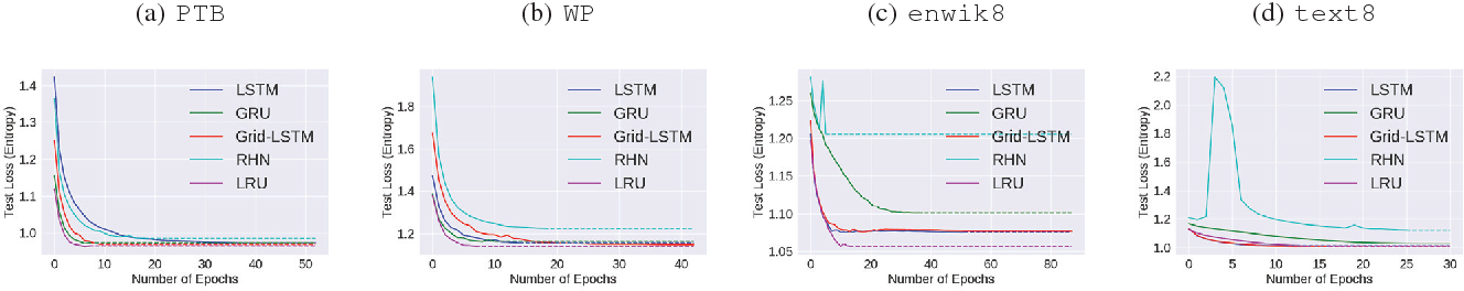Figure 4 for Lattice Recurrent Unit: Improving Convergence and Statistical Efficiency for Sequence Modeling