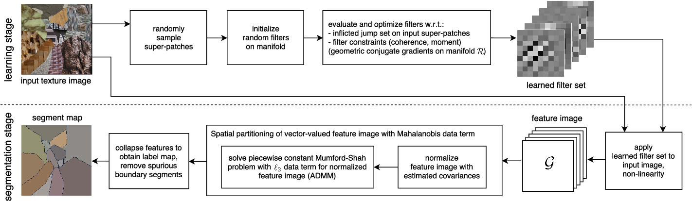 Figure 1 for Model-based learning of local image features for unsupervised texture segmentation