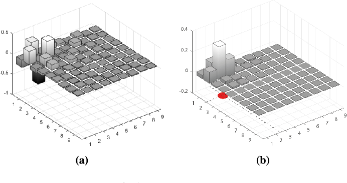 Figure 4 for Model-based learning of local image features for unsupervised texture segmentation