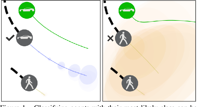 Figure 1 for Heterogeneous-Agent Trajectory Forecasting Incorporating Class Uncertainty