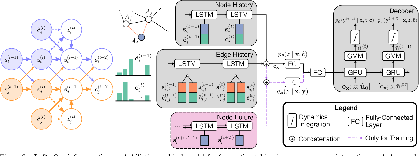 Figure 3 for Heterogeneous-Agent Trajectory Forecasting Incorporating Class Uncertainty