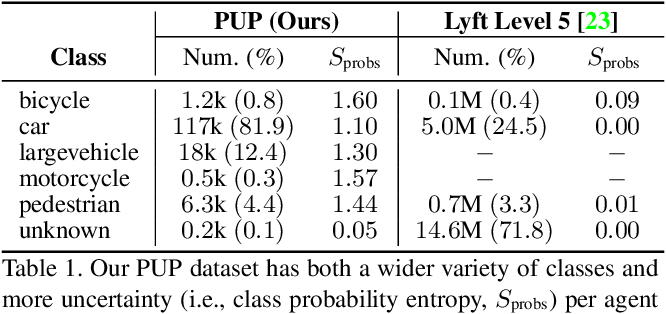 Figure 2 for Heterogeneous-Agent Trajectory Forecasting Incorporating Class Uncertainty