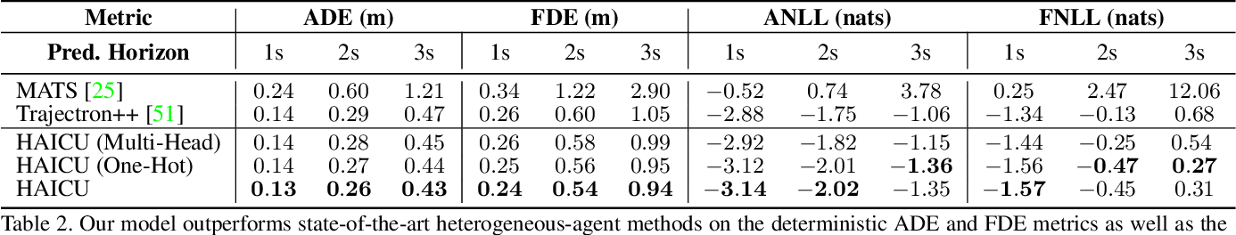 Figure 4 for Heterogeneous-Agent Trajectory Forecasting Incorporating Class Uncertainty