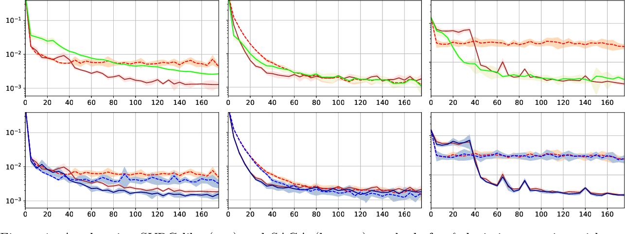 Figure 1 for A Generic Acceleration Framework for Stochastic Composite Optimization