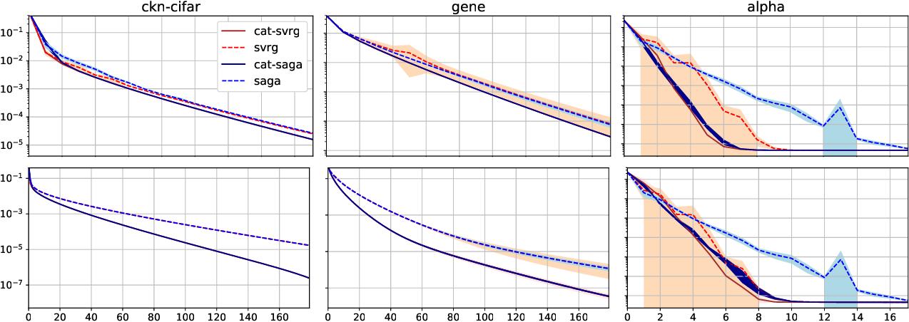 Figure 3 for A Generic Acceleration Framework for Stochastic Composite Optimization