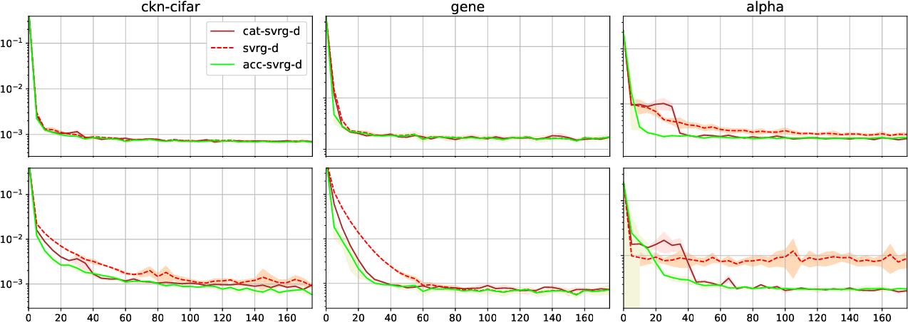 Figure 4 for A Generic Acceleration Framework for Stochastic Composite Optimization