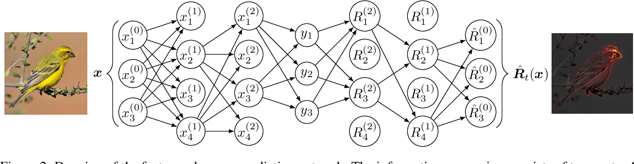 Figure 2 for On Feature Relevance Uncertainty: A Monte Carlo Dropout Sampling Approach