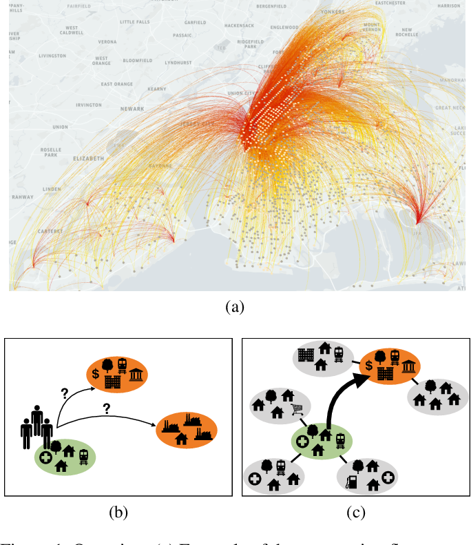 Figure 1 for Learning Geo-Contextual Embeddings for Commuting Flow Prediction
