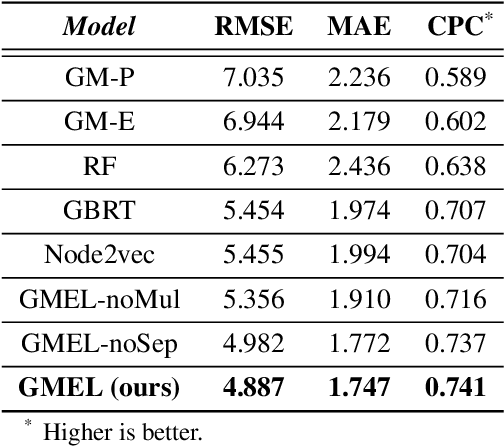 Figure 4 for Learning Geo-Contextual Embeddings for Commuting Flow Prediction