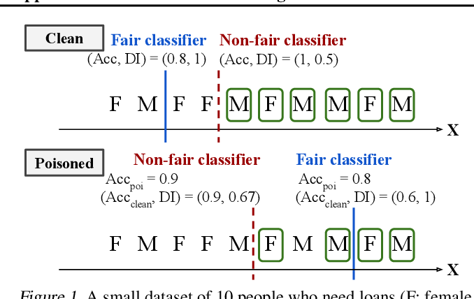 Figure 1 for FR-Train: A mutual information-based approach to fair and robust training