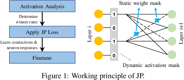 Figure 1 for Joint Pruning on Activations and Weights for Efficient Neural Networks