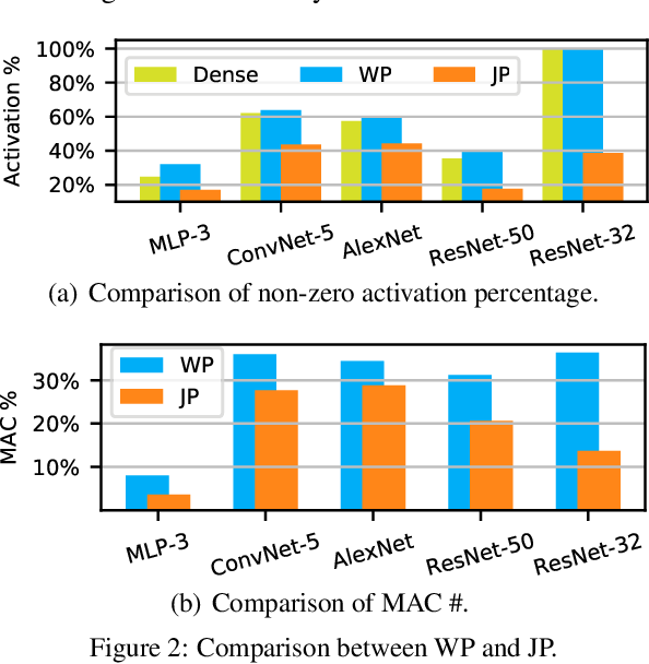 Figure 3 for Joint Pruning on Activations and Weights for Efficient Neural Networks