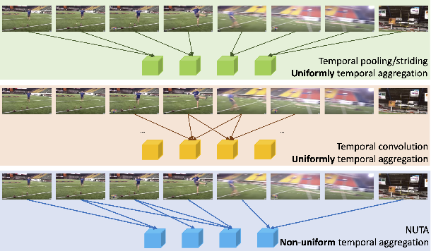 Figure 1 for NUTA: Non-uniform Temporal Aggregation for Action Recognition
