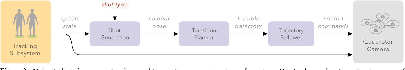 Figure 2 for Towards a Drone Cinematographer: Guiding Quadrotor Cameras using Visual Composition Principles
