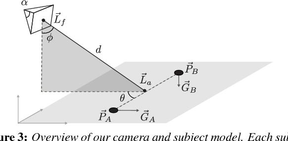 Figure 3 for Towards a Drone Cinematographer: Guiding Quadrotor Cameras using Visual Composition Principles