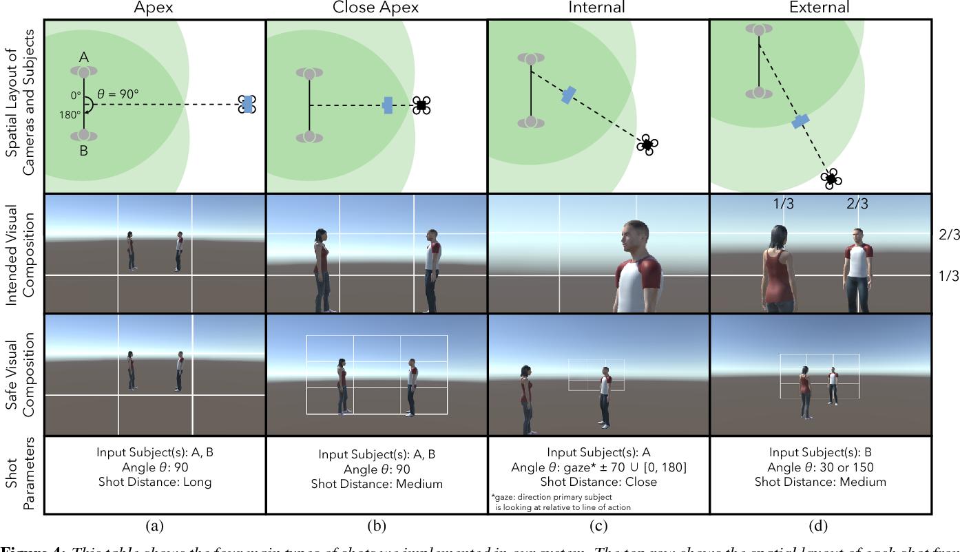 Figure 4 for Towards a Drone Cinematographer: Guiding Quadrotor Cameras using Visual Composition Principles