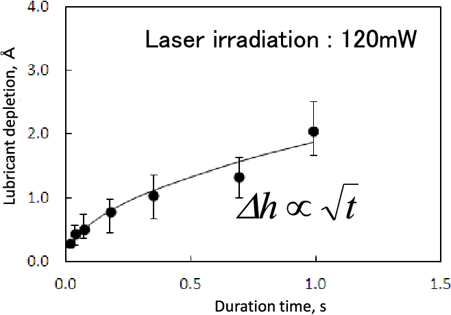 Fig. 3. Relationship between the laser irradiation duration for a single laser spot, t and lubricant depletion depth, h.