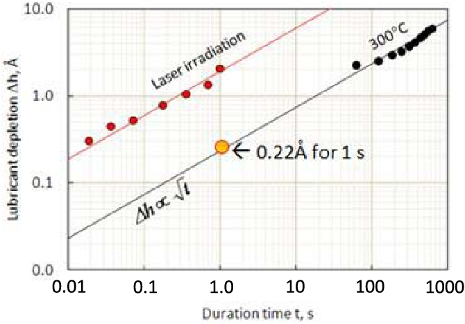 Fig. 5. Relationship between the lubricant depletion, h and heating duration, t .