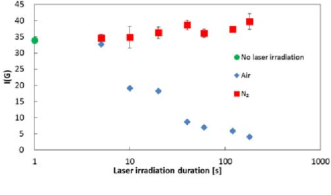 Fig. 10. Change in I (G) with laser irradiation duration (neutral density filter: 50%).