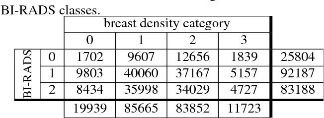 Figure 2 for Breast density classification with deep convolutional neural networks