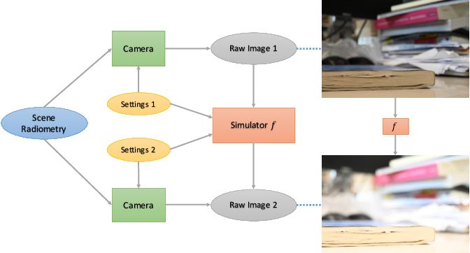 Figure 1 for Neural Camera Simulators