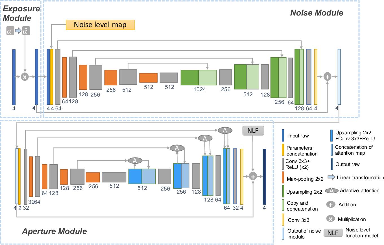 Figure 3 for Neural Camera Simulators