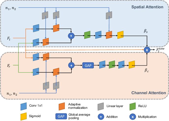 Figure 4 for Neural Camera Simulators