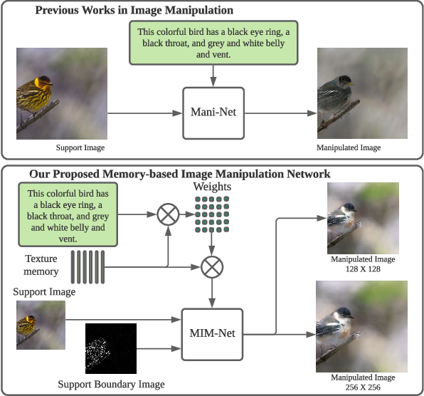 Figure 1 for Remember What You have drawn: Semantic Image Manipulation with Memory