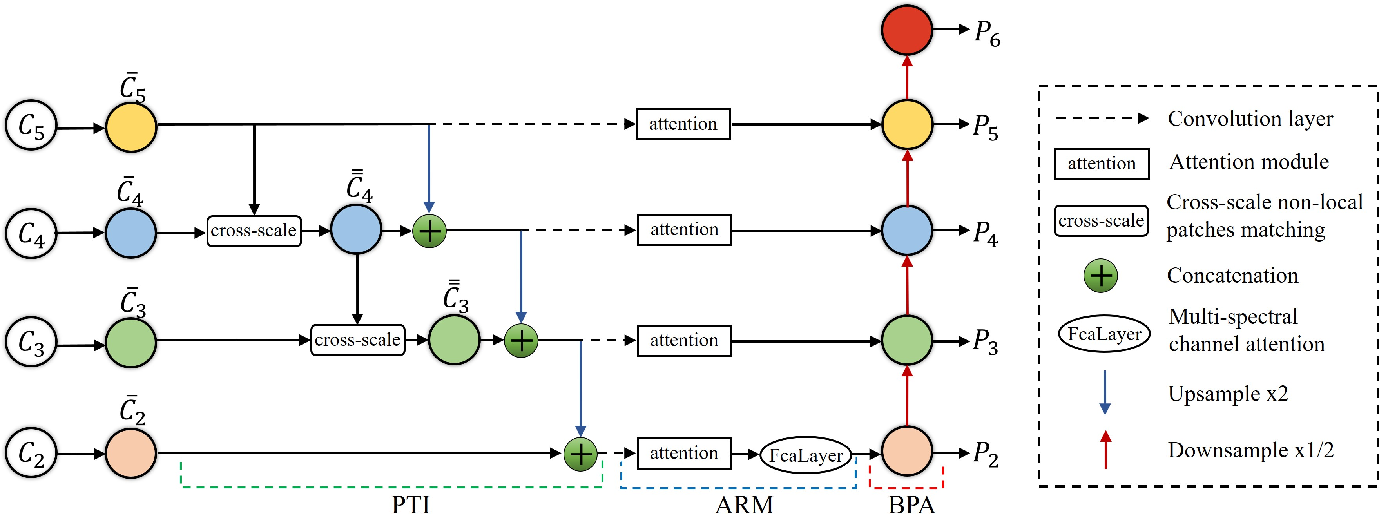 Figure 1 for RiWNet: A moving object instance segmentation Network being Robust in adverse Weather conditions