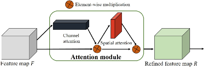 Figure 3 for RiWNet: A moving object instance segmentation Network being Robust in adverse Weather conditions