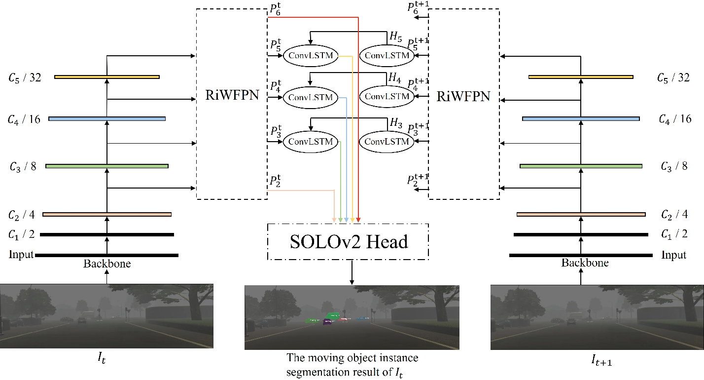 Figure 4 for RiWNet: A moving object instance segmentation Network being Robust in adverse Weather conditions