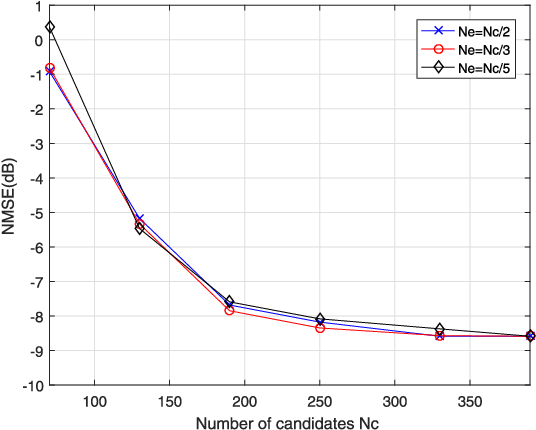 Figure 4 for Antenna Array Diagnosis for Millimeter-Wave MIMO Systems