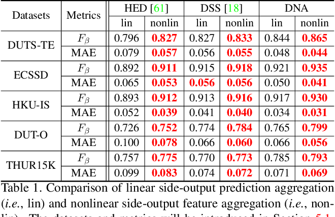 Figure 2 for DNA: Deeply-supervised Nonlinear Aggregation for Salient Object Detection