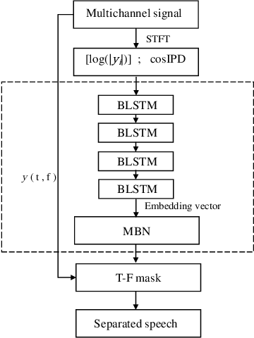 Figure 1 for Multi-channel Speech Separation Using Deep Embedding Model with Multilayer Bootstrap Networks