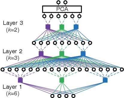 Figure 3 for Multi-channel Speech Separation Using Deep Embedding Model with Multilayer Bootstrap Networks