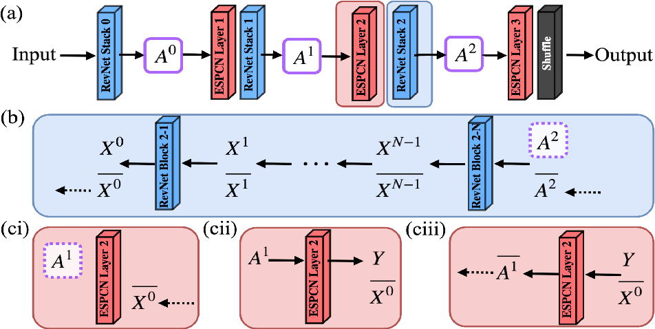 Figure 3 for Deeper Image Quality Transfer: Training Low-Memory Neural Networks for 3D Images