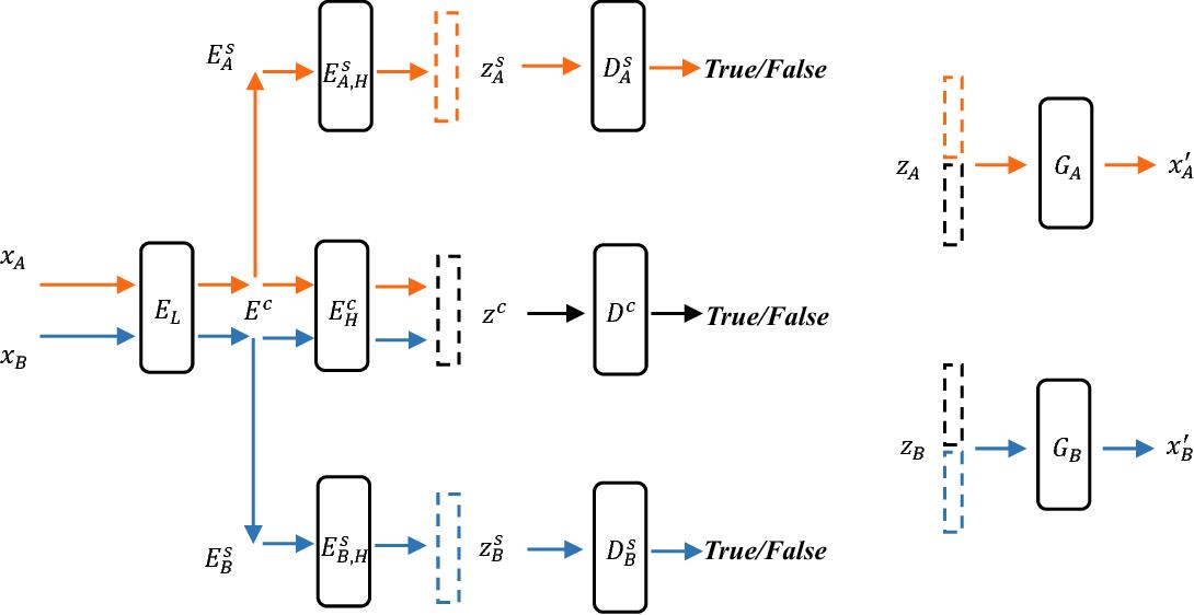 Figure 1 for Cross-Domain Adversarial Auto-Encoder