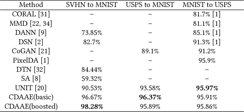 Figure 4 for Cross-Domain Adversarial Auto-Encoder