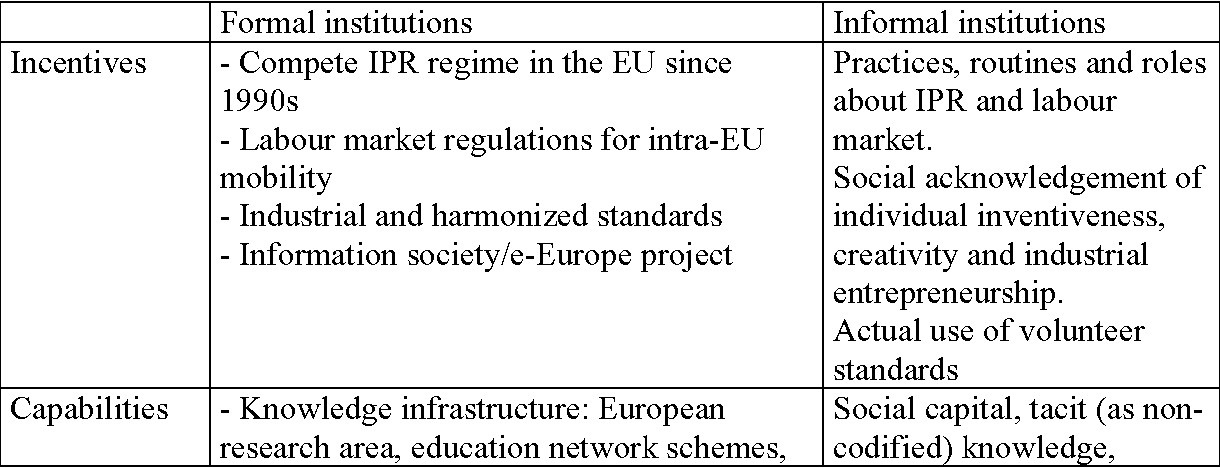 Table 2: Institutional set-up of the European system of innovation