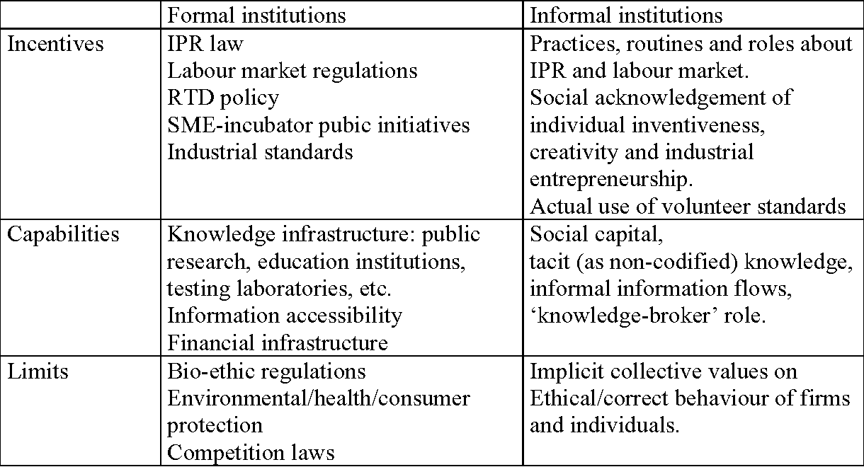 Table 1: Examples of institutions in a system of innovation