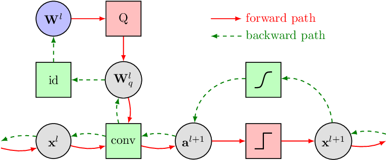 Figure 3 for Resource-Efficient Neural Networks for Embedded Systems