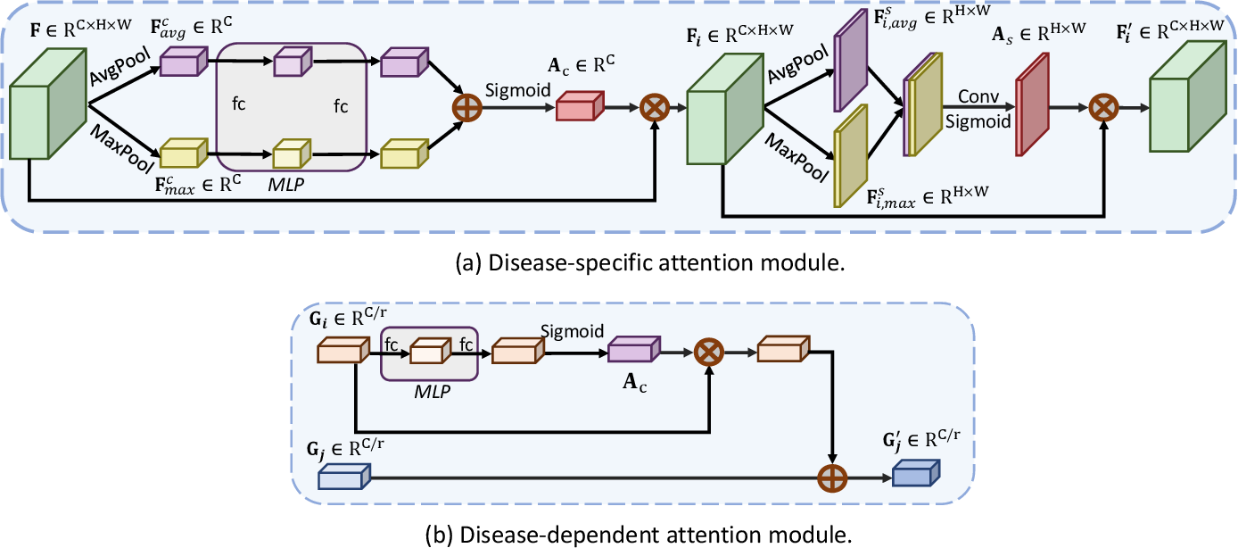Figure 4 for CANet: Cross-disease Attention Network for Joint Diabetic Retinopathy and Diabetic Macular Edema Grading