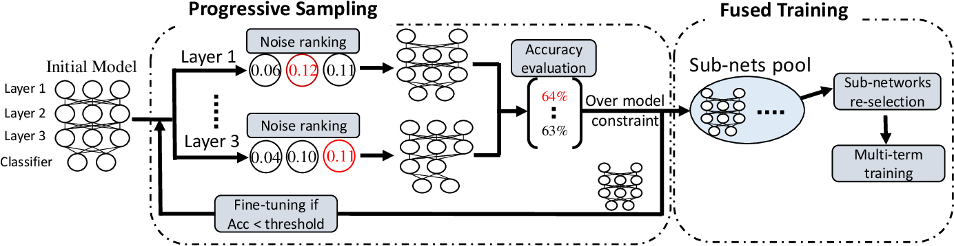 Figure 1 for A Progressive Sub-Network Searching Framework for Dynamic Inference