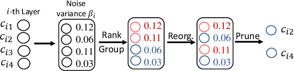 Figure 3 for A Progressive Sub-Network Searching Framework for Dynamic Inference